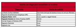 diagnostics immobiliers pour la location dans les Pyrénées Orientales (66) et dans l'Aude(11).